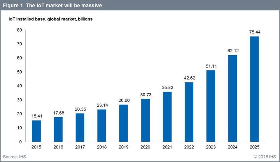 資料源: <a href='https://www.forbes.com/sites/louiscolumbus/2016/11/27/roundup-of-internet-of-things-forecasts-and-market-estimates-2016/#2bbbc40f292d' target='_blank'>Forbes-IHS</a>